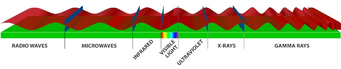 VASEY Facility Solutions - Vasey Electromagnetic Spectrum